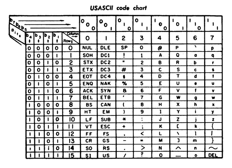The US-ASCII code chart